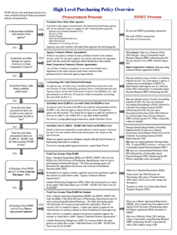 Flow chart showing the purchasing policy